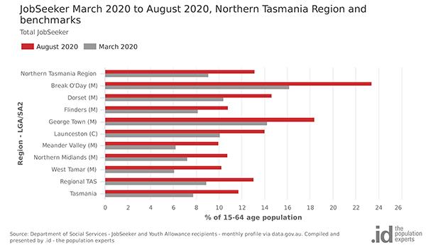 NT Jobseeker chart Sept20